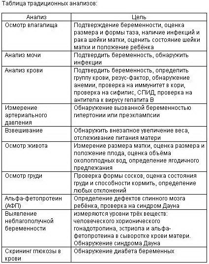 Таблица традиционных анализов