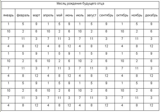 Японская таблица определения пола ребенка